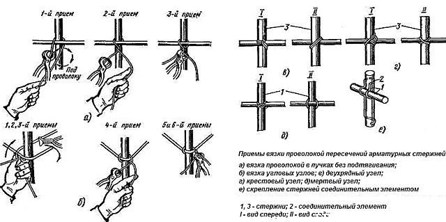 Как вязать арматуру для начинающих: способы, нормы и правила, каркас под фундамент