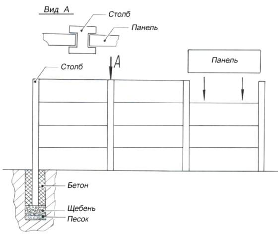 Еврозабор - особенности производства и установки, размеры и цены